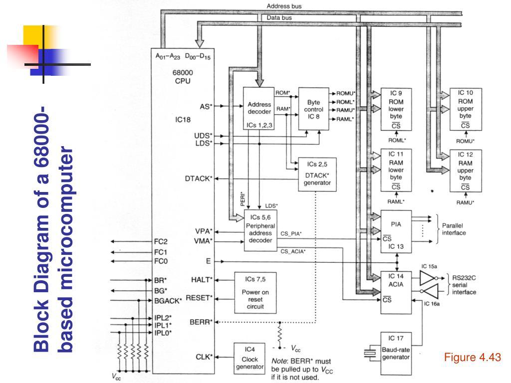 Block Diagram of a 68000-based microcomputer