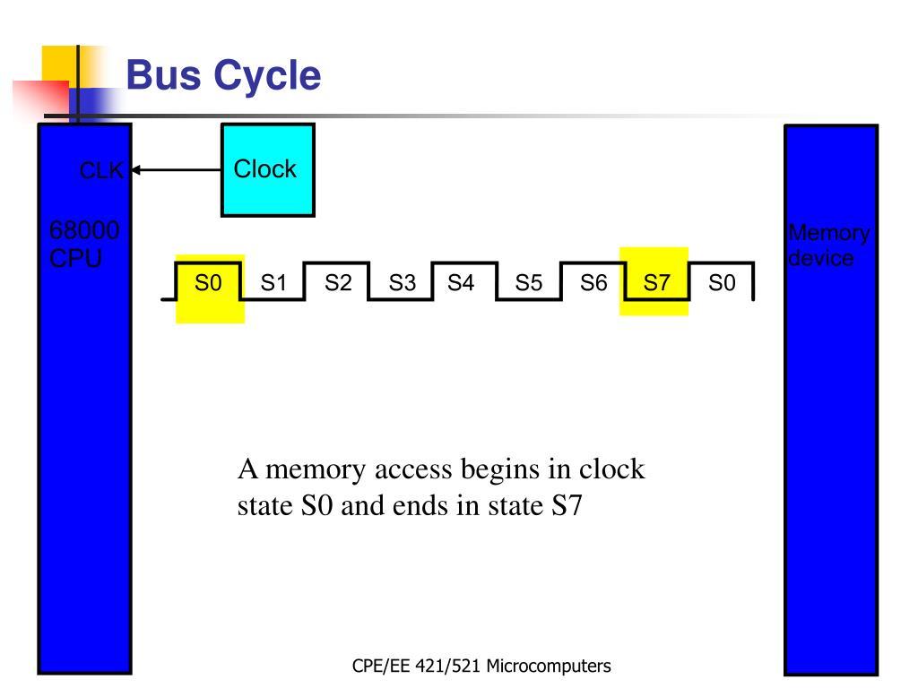 A memory access begins in clock