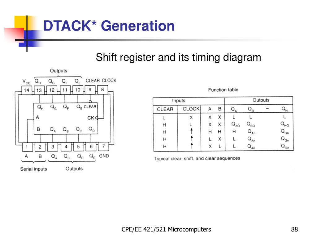 Shift register and its timing diagram