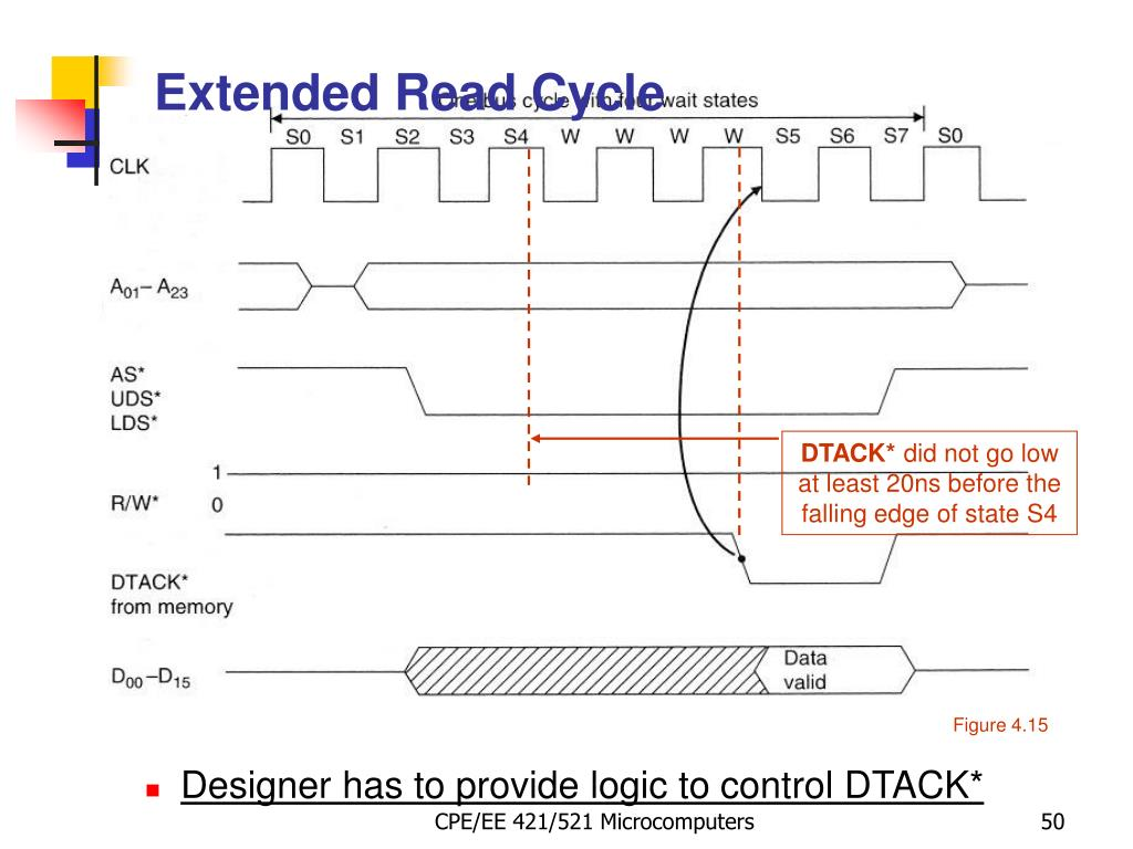 Extended Read Cycle