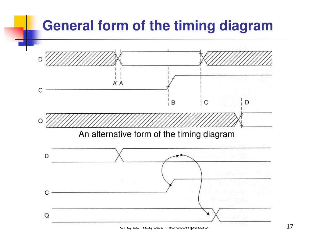 General form of the timing diagram