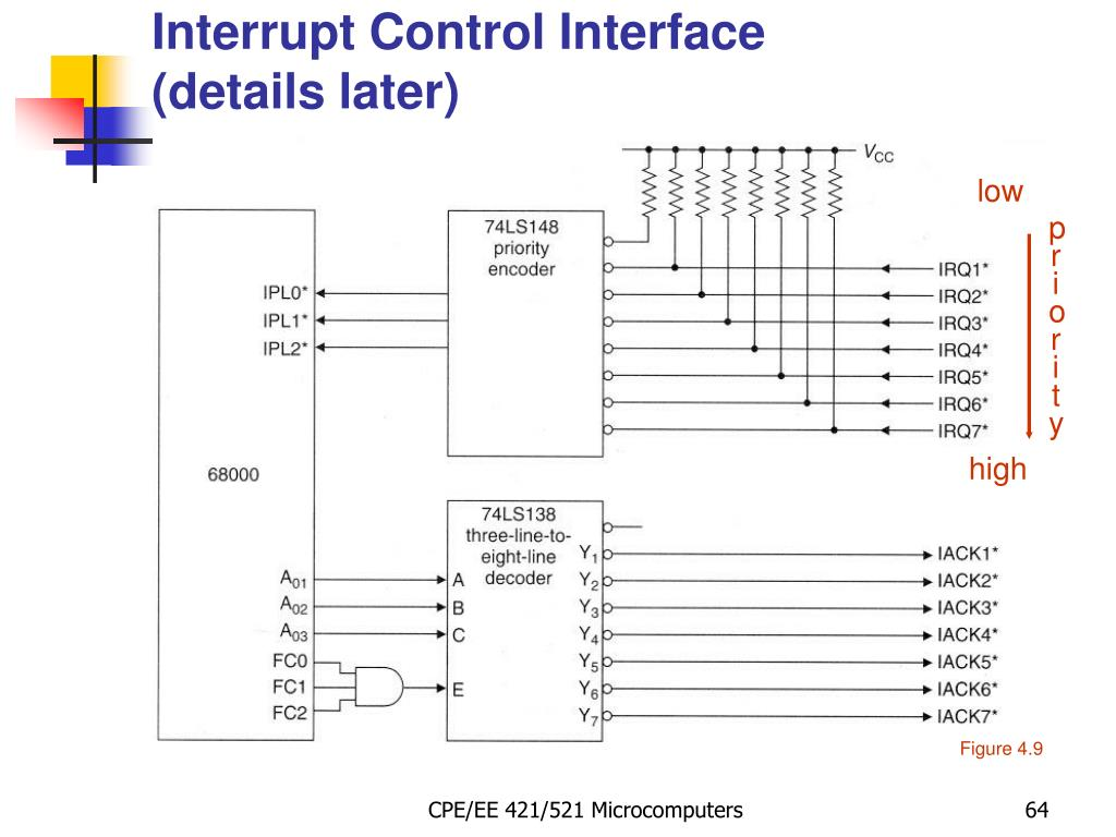 Interrupt Control Interface
