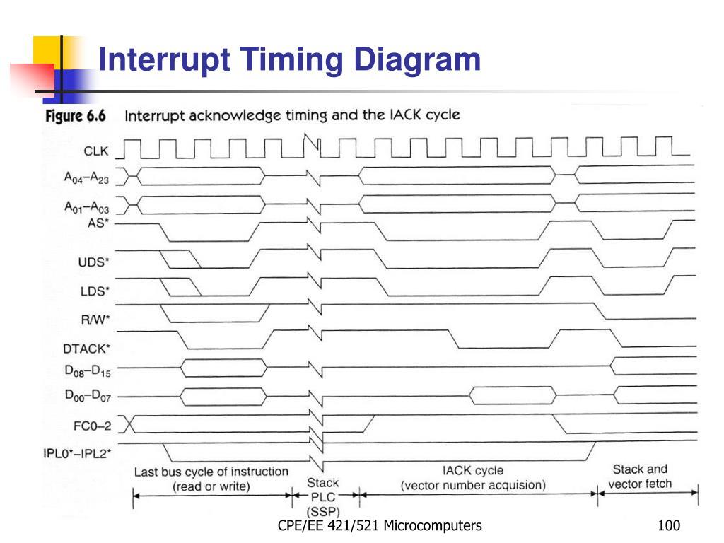 Interrupt Timing Diagram