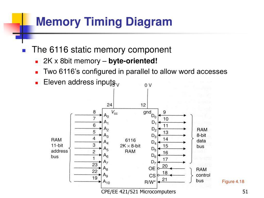 Memory Timing Diagram