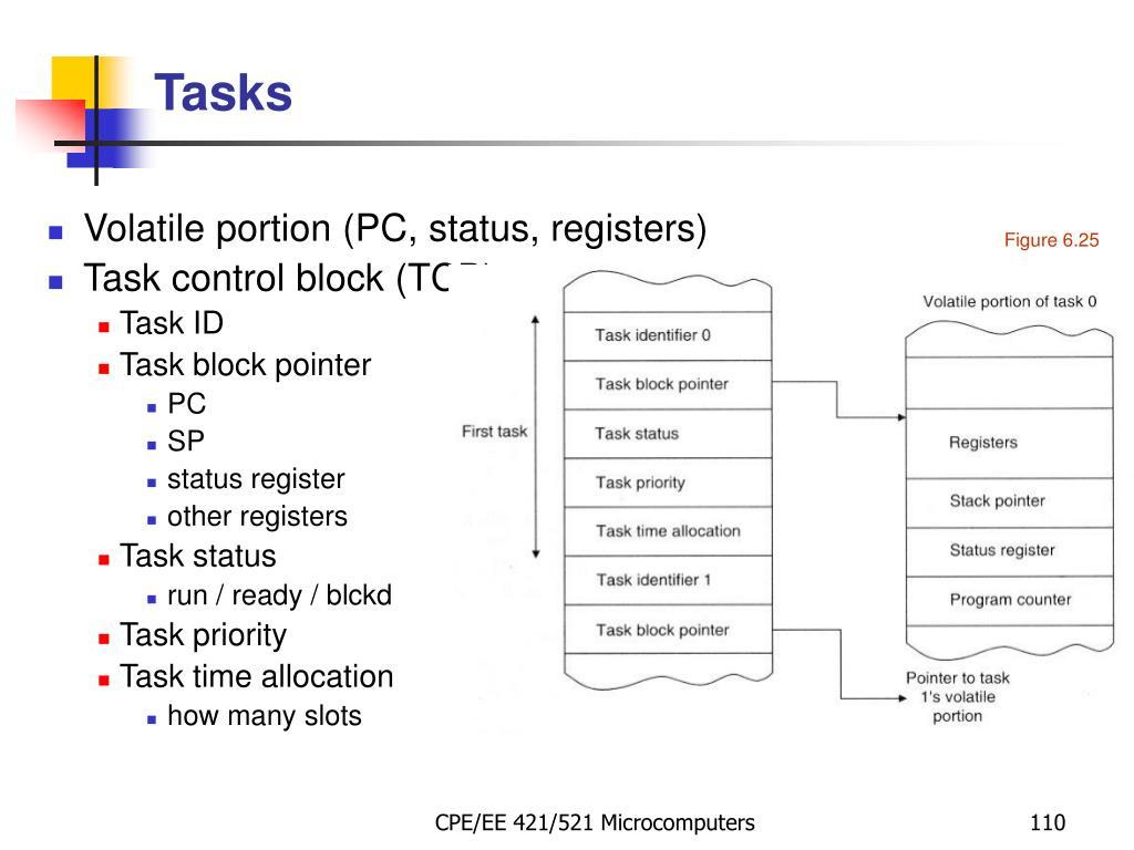 Volatile portion (PC, status, registers)