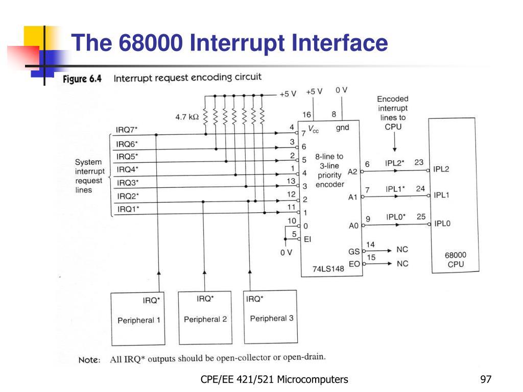 The 68000 Interrupt Interface