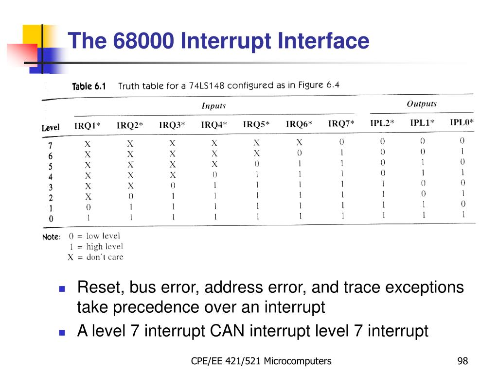 Reset, bus error, address error, and trace exceptions take precedence over an interrupt