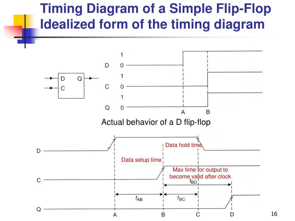 Timing Diagram of a Simple Flip-Flop