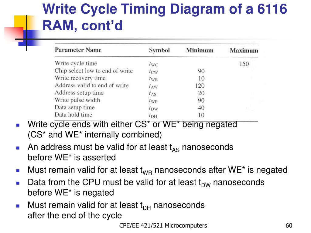 Write Cycle Timing Diagram of a 6116 RAM, cont'd