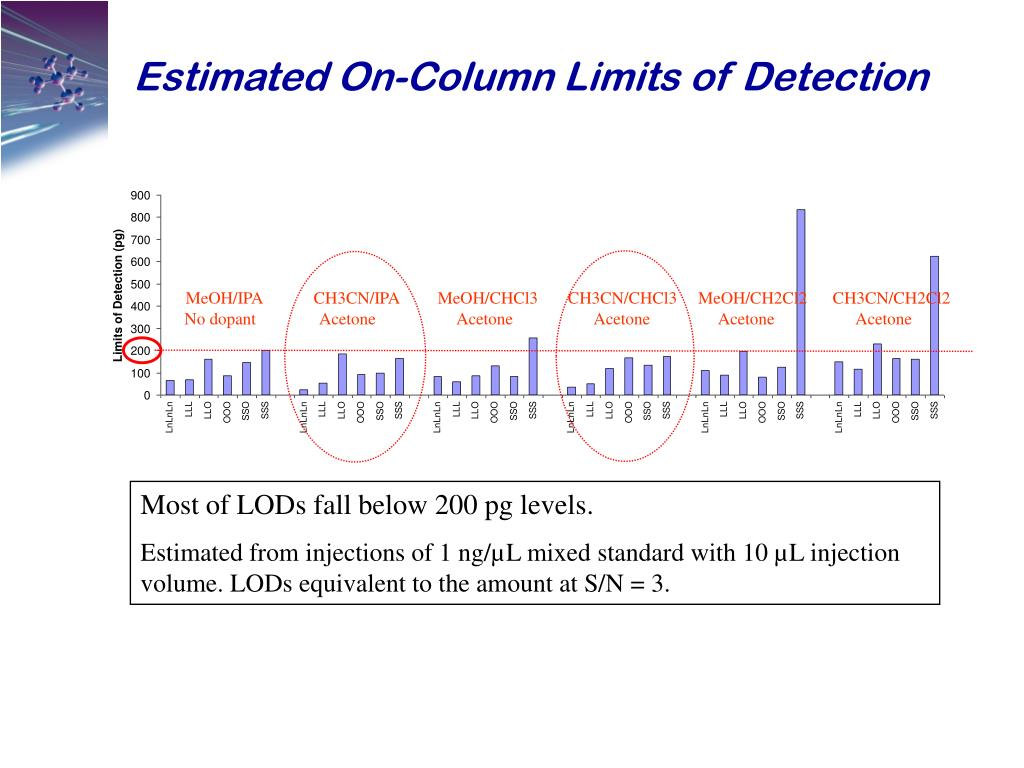 Estimated On-Column Limits of Detection
