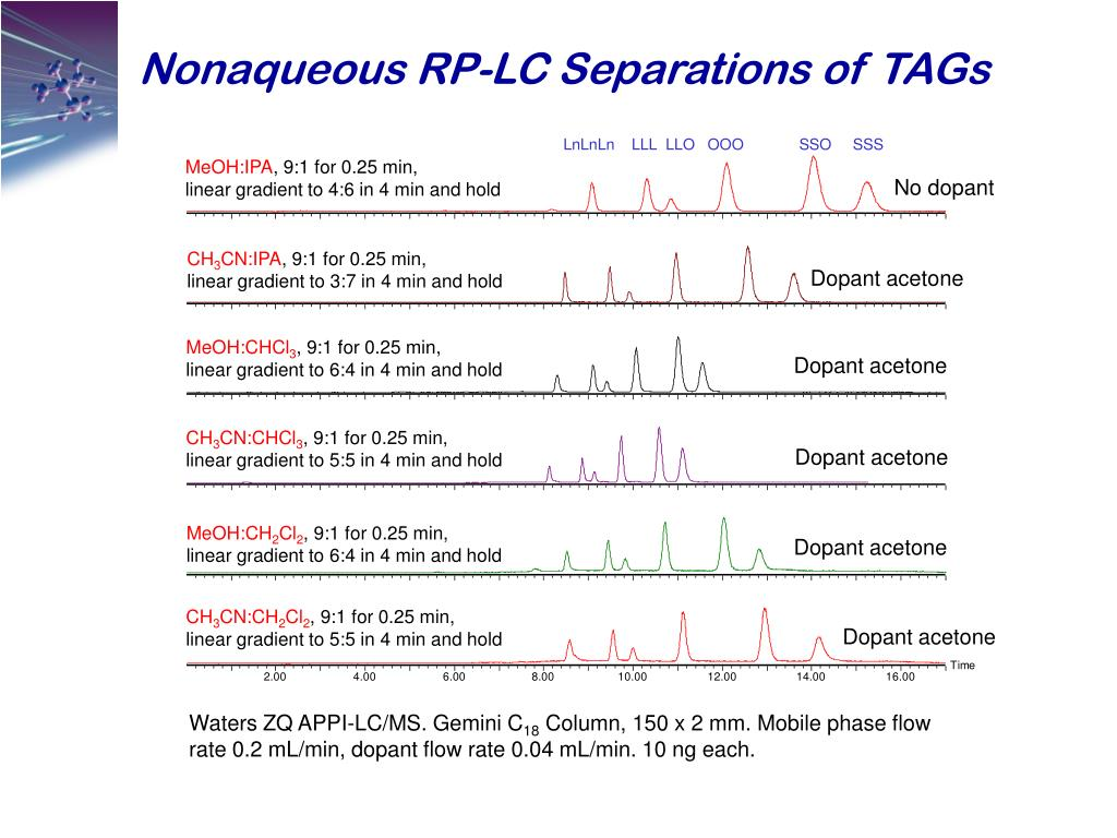 Nonaqueous RP-LC Separations of TAGs