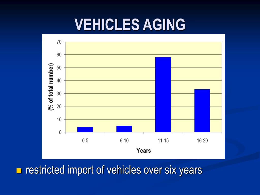 VEHICLES AGING