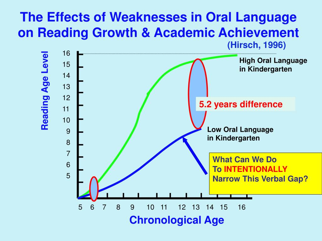 The Effects of Weaknesses in Oral Language