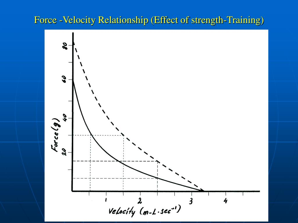 Force -Velocity Relationship (Effect of strength-Training)