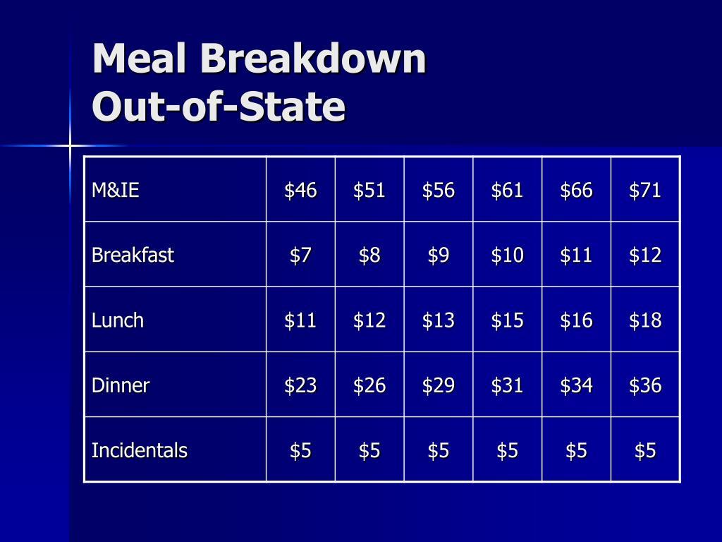 Meal Breakdown