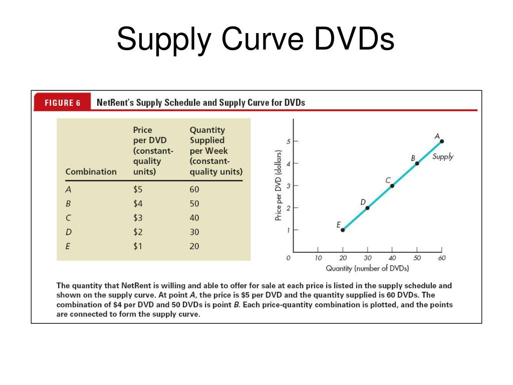 Supply Curve DVDs