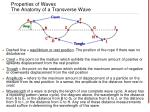 properties of waves the anatomy of a transverse wave