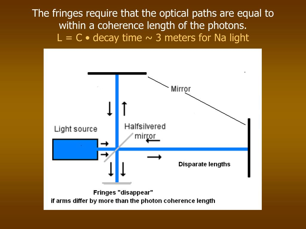 The fringes require that the optical paths are equal to within a coherence length of the photons.
