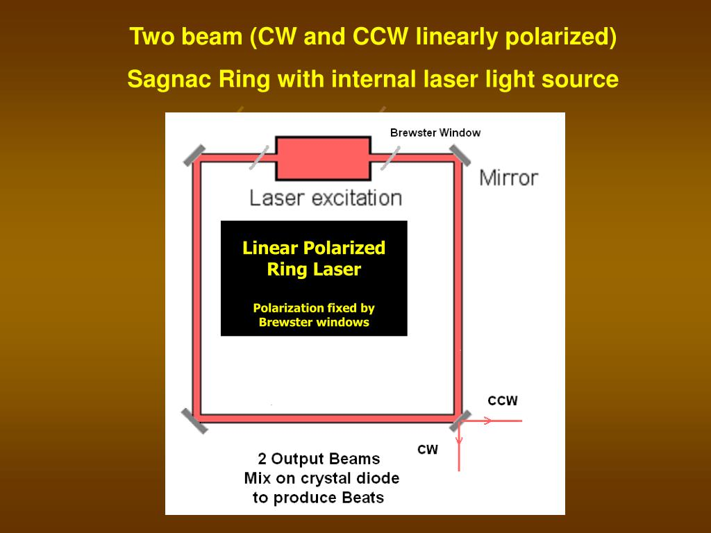 Two beam (CW and CCW linearly polarized)