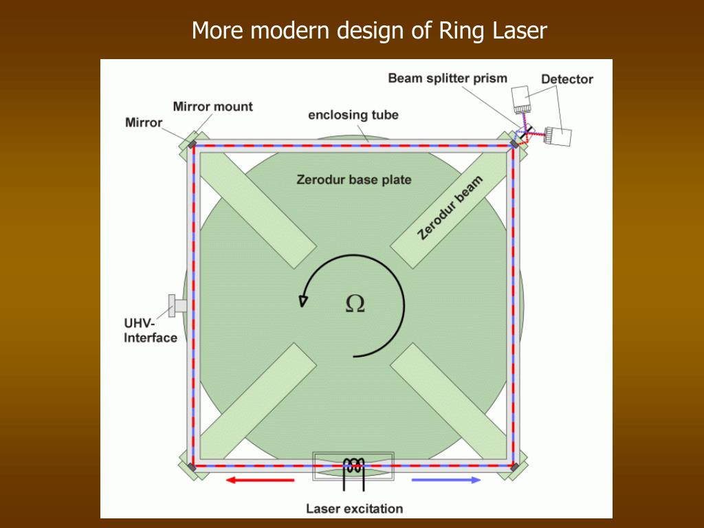 More modern design of Ring Laser