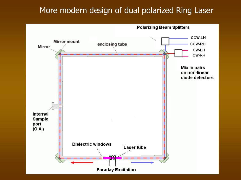 More modern design of dual polarized Ring Laser