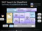 fast search for sharepoint summary of architectural elements