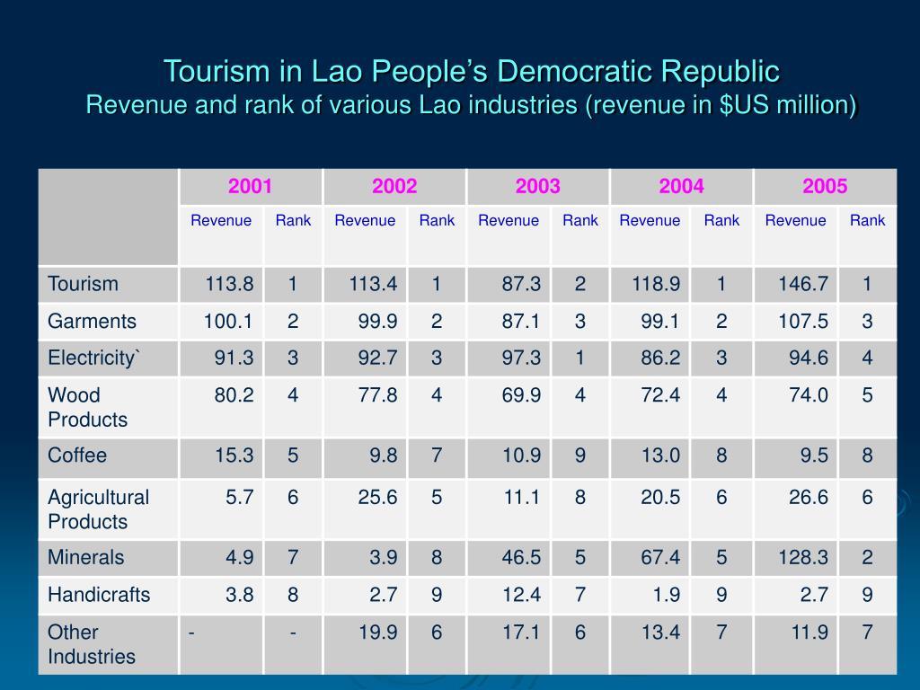 Tourism in Lao People's Democratic Republic