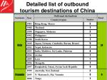 detailed list of outbound tourism destinations of china