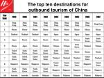 the top ten destinations for outbound tourism of china