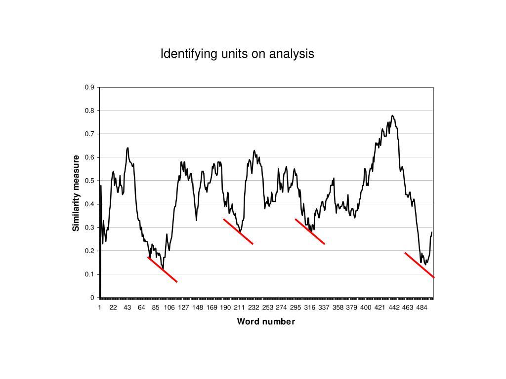 Identifying units on analysis