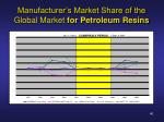 manufacturer s market share of the global market for petroleum resins40