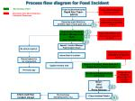 process flow diagram for food incident