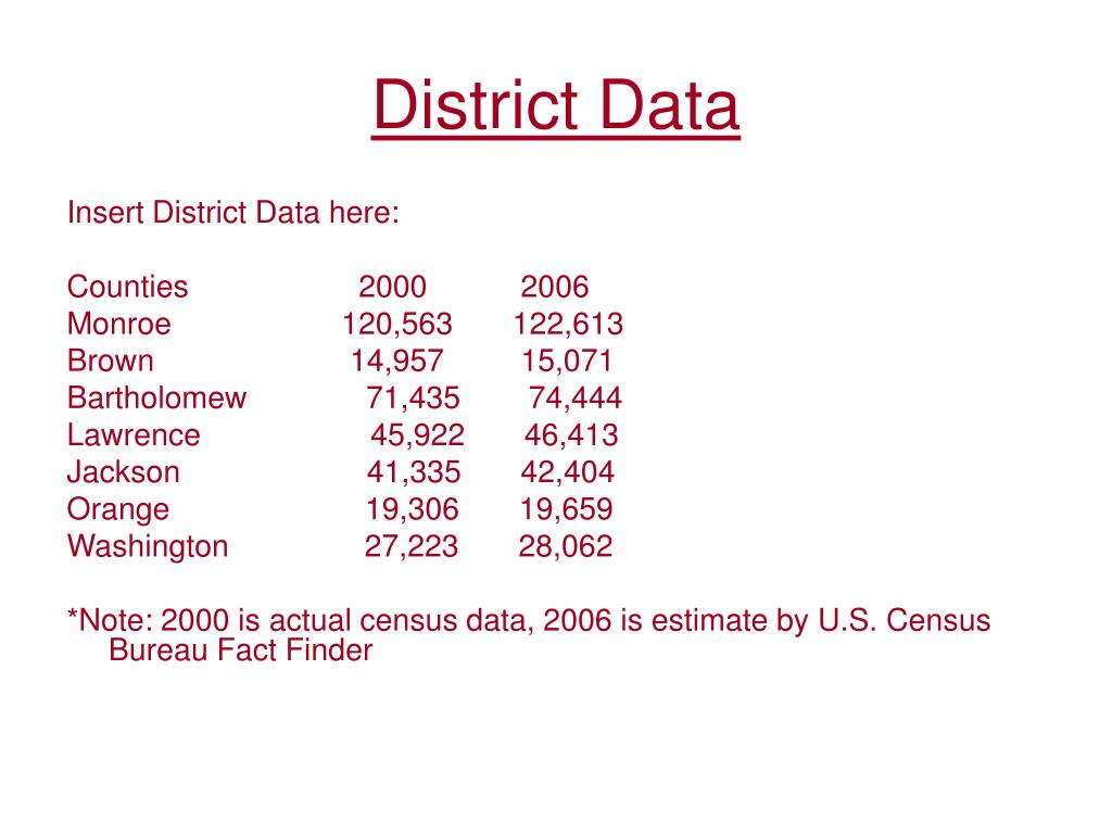 District Data