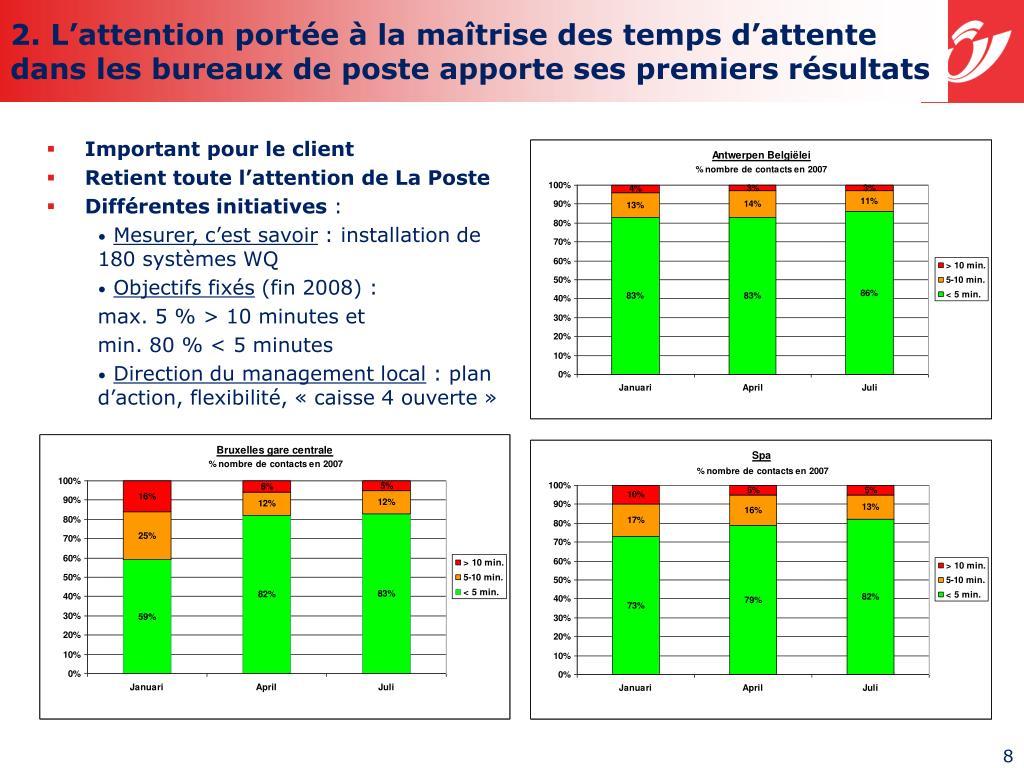 2. L'attention portée à la maîtrise des temps d'attente dans les bureaux de poste apporte ses premiers résultats
