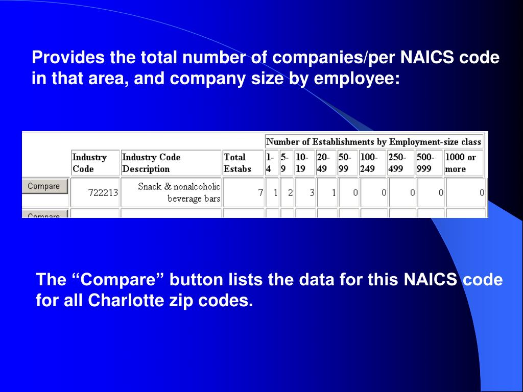 Provides the total number of companies/per NAICS code