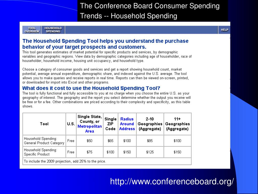 The Conference Board Consumer Spending Trends -- Household Spending