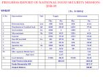 progress report of national food security mission 2008 09