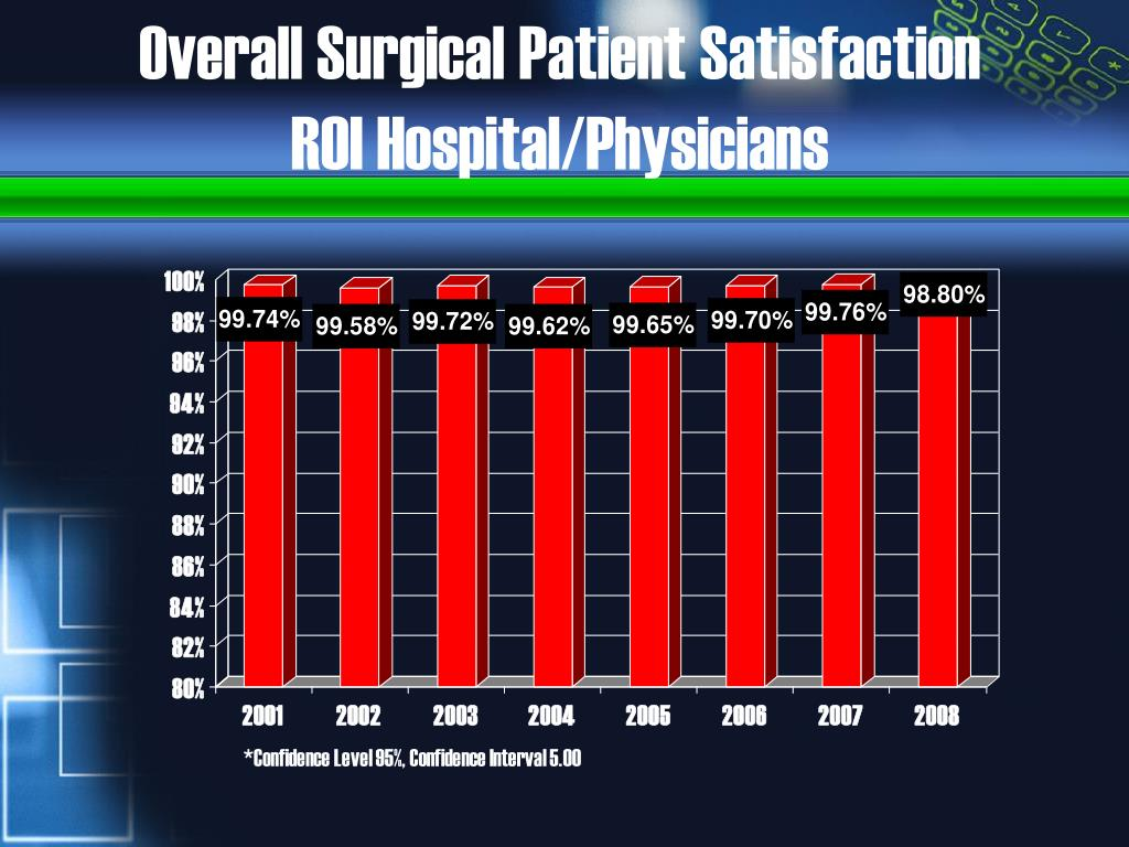 Overall Surgical Patient Satisfaction