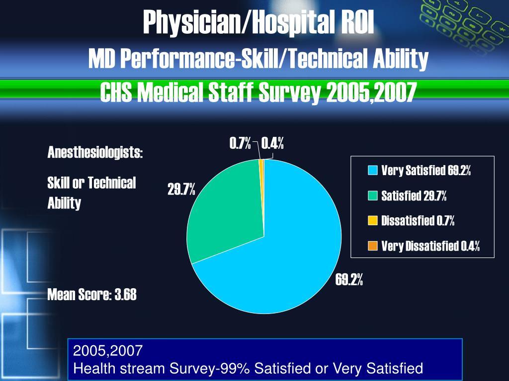 Physician/Hospital ROI
