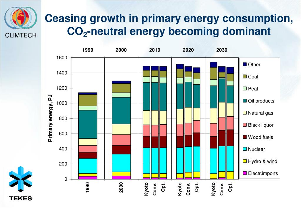 Ceasing growth in primary energy consumption, CO