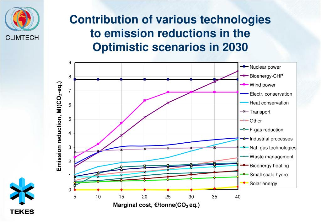 Contribution of various technologies