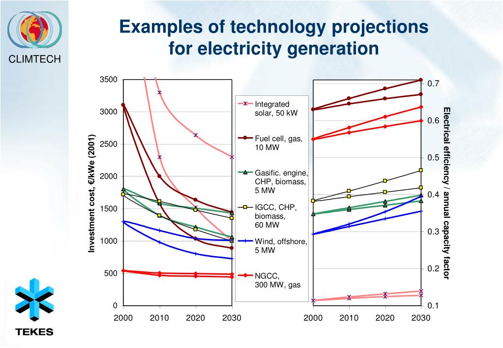 Examples of technology projections