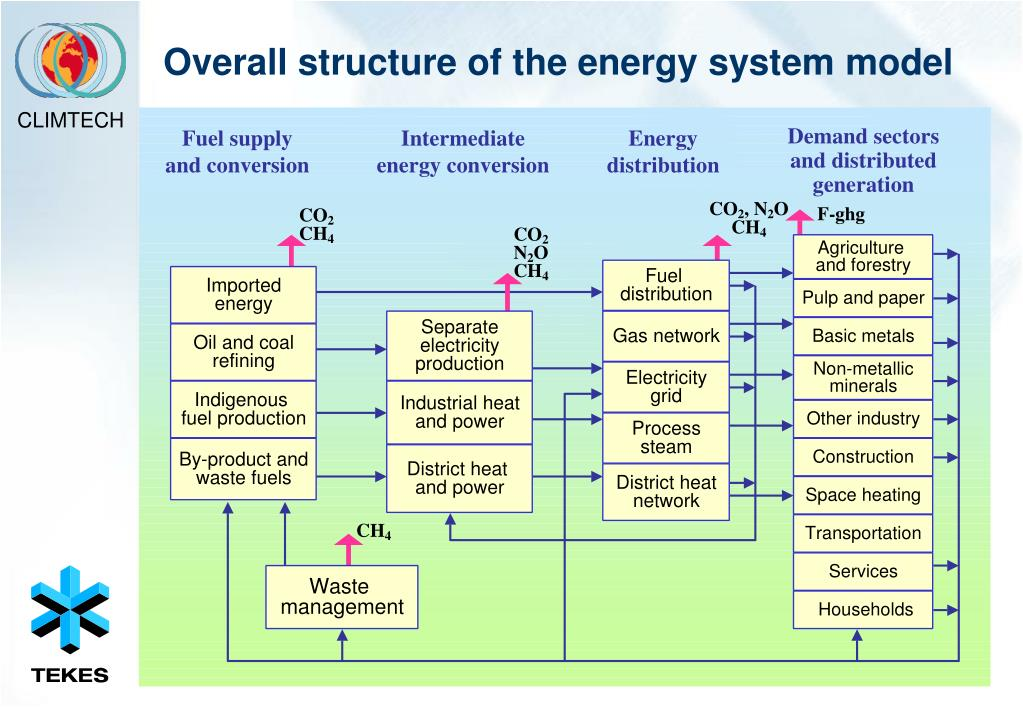 Overall structure of the energy system model