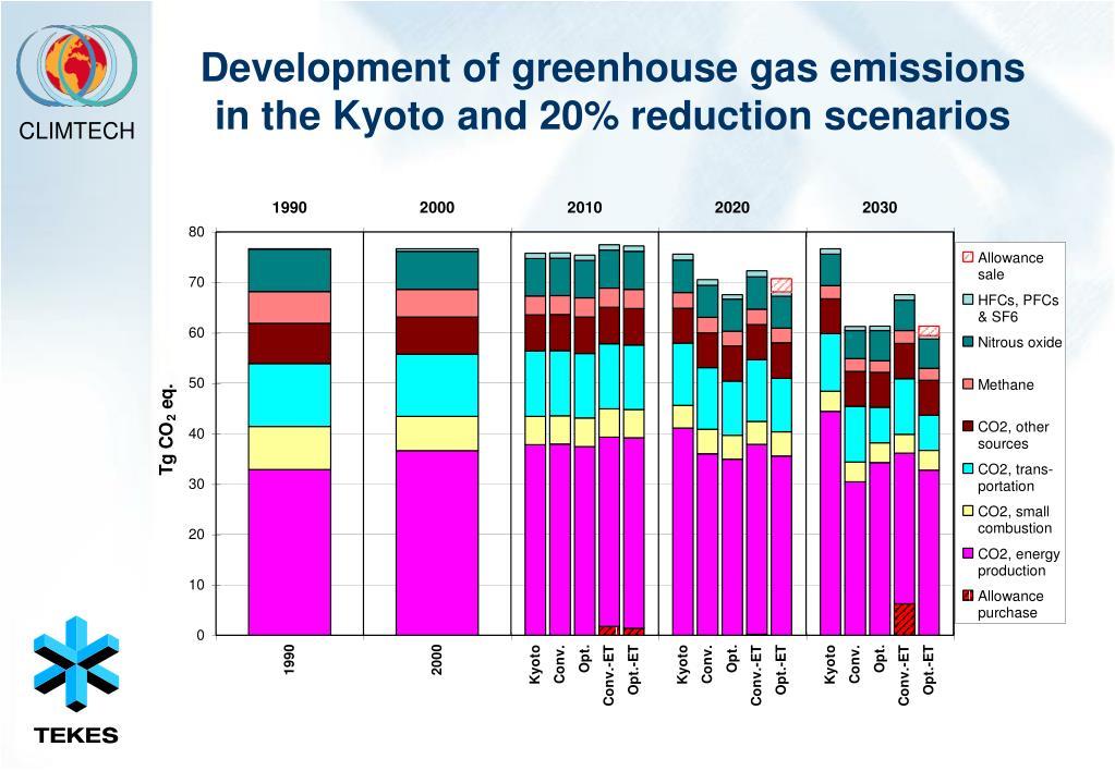 Development of greenhouse gas emissions