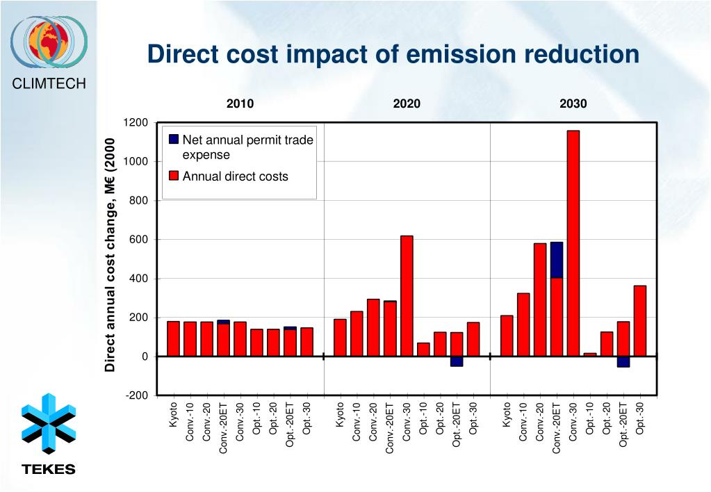 Direct cost impact of emission reduction