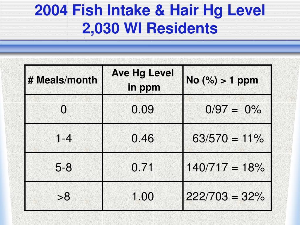 2004 Fish Intake & Hair Hg Level