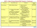 meti s major energy related r d targets challenges