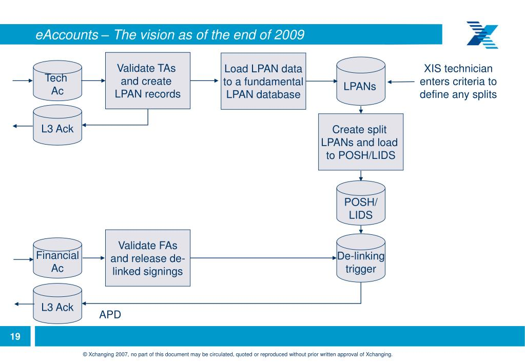 eAccounts – The vision as of the end of 2009