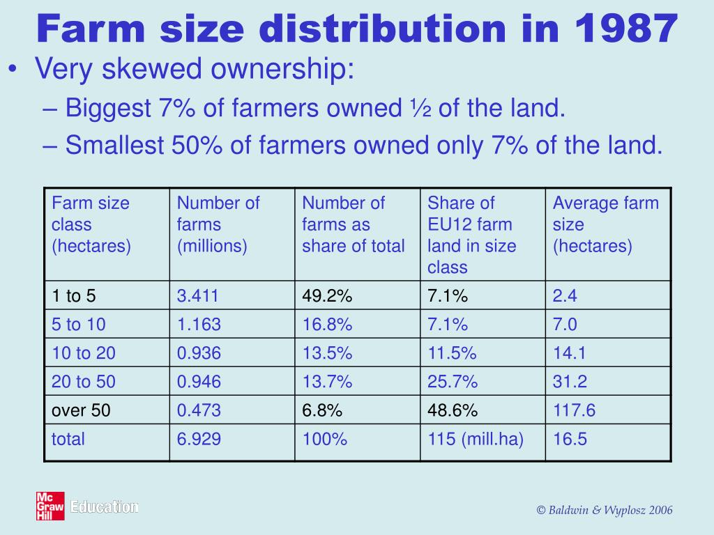 Farm size distribution in 1987