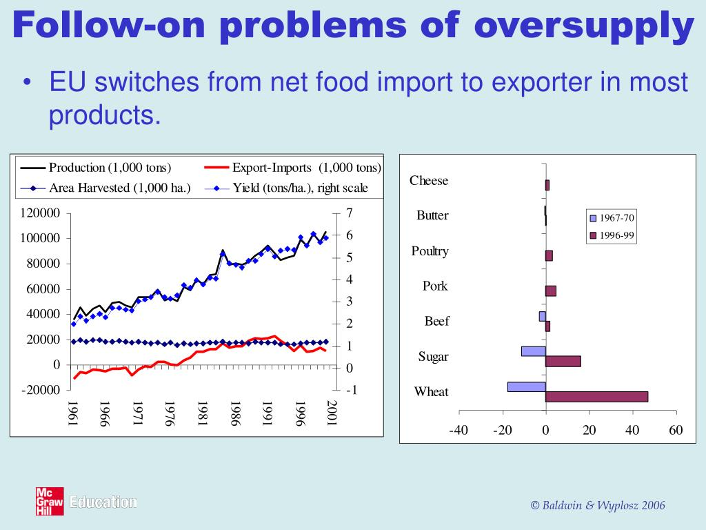 Follow-on problems of oversupply